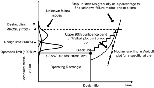 "MEOST Operating plan graphic.Testing first proceeds inside the ""Black Dot Operating Rectangle"" which is defined as 97.5% maximum combined stresses over the design life, and then beyond the rectangle by overstressing in time-steps. Individual failure modes are identified by root cause analysis and plotted on a Weibull plot to determine if their 90% confidence limit will intersect the Operating Rectangle before the design life is reached at max stress."