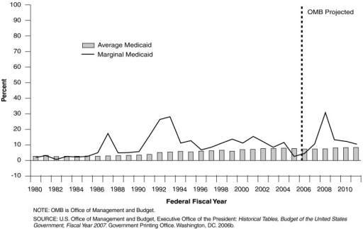 Federal Medicaid Expenditure Share of Total Federal Outlays: Federal Fiscal Years 1980-2011