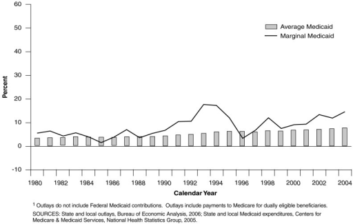 State Medicaid Expenditures Share of State and Local Outlays1: Calendar Years 1980-2004
