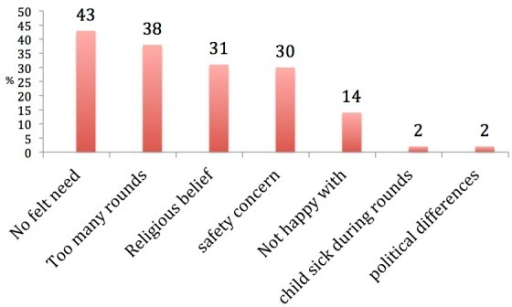 Reasons for OPV refusal among the noncompliant heads of households in Sokoto, Nigeria, 2011 (n = 60)