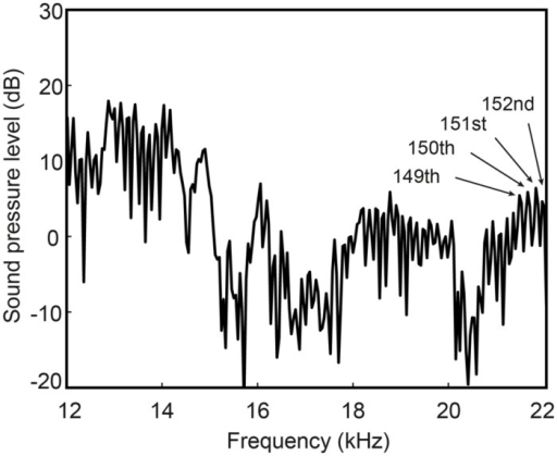 "High-frequency spectrum of the spoken vowel /e/ from one male subject (taken from the word ""say""). Harmonic energy is measurable beyond the 150th harmonic at nearly 22 kHz (indicated by labeled arrows)."