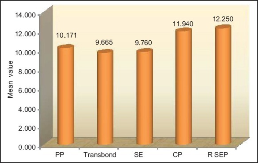 Comparison of shear bond strength of prompt L pop, clearfill SE bond, clearfil protect bond, reliance self etching primer.
