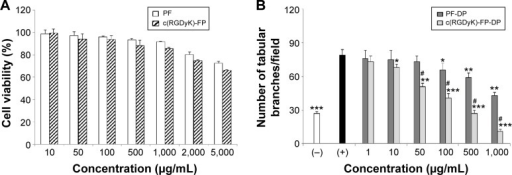 The biocompatibility of blank PF and c(RGDyK)-FP to HUVEC cells and the in vitro antiangiogenesis of efficacy drug loaded micelles.Notes: (A) Cell viability of HUVEC as a function of varying concentrations of micelles at 72 hours. (B) The number of branches in the presence of varied carrier concentrations of PF-DP and c(RGDyK)-FP-DP (1 μg/mL, 10 μg/mL, 50 μg/mL, 100 μg/mL, 500 μg/mL and 1,000 μg/mL, w/v). Mean ± SD (n=3). *P<0.05, **P<0.01, and ***P<0.001 are compared with positive control group; #P<0.01 compared with PF-DP. Magnification is 40×.Abbreviations: HUVEC, human umbilical vein endothelial cells; PF-DP, Pluronic micelles loaded with DOX and PTX; c(RGDyK)-FP-DP, c(RGDyK)-decorated Pluronic micelles loaded with DOX and PTX; c(RGDyK), cyclic RGD peptide; RGD, arginine-glycine-aspartic acid; DOX, doxorubicin; PTX, paclitaxel; SD, standard deviation.