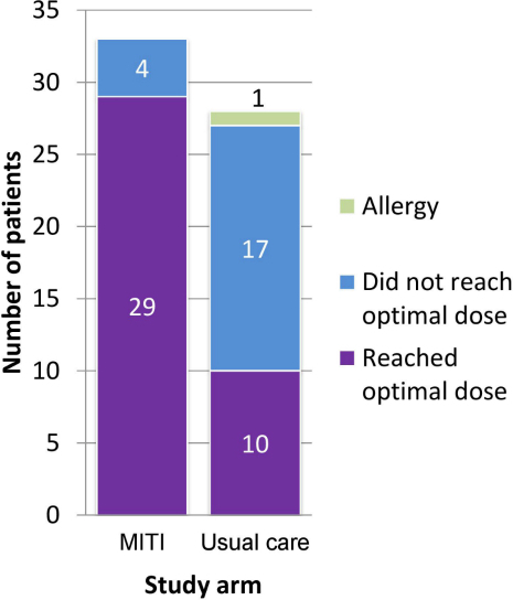 Number of patients who reached optimal insulin dose within 12 weeks. Note: for patients that did not reach optimal dose, 3 of 4 patients in the MITI arm and 1 of 17 in the usual care arm did not receive the allocated intervention.