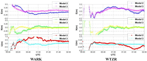 Convergence performances of the kinematic GPS/GLONASS PPP (Model 2 vs. Model 3).