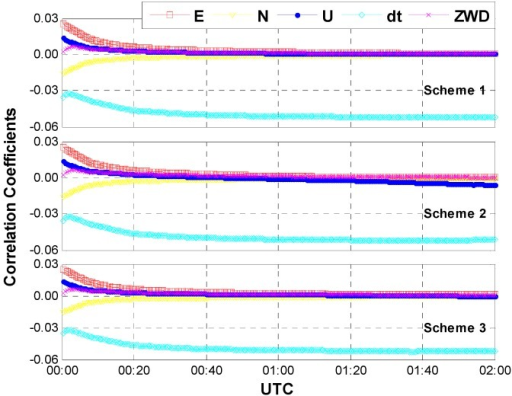 Correlation coefficients between ISB and other parameters (case one: sufficient number of GPS and GLONASS satellites, an average of 15 satellites included).