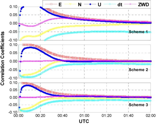 Correlation coefficients between ISB and other parameters (case two: limited number of GPS and GLONASS satellites, an average of 6 satellites included).
