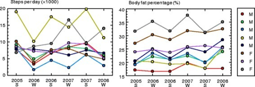 Examples of seasonal changes in the same individuals over three consecutive years. Left: steps per day; Right: body fat percentage (%). S summer, W winter, F female, M male. Values for the same individual are given using the same symbol to show seasonality. Steps per day and body fat percentage generally varied seasonally but in opposite directions