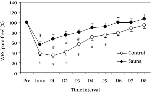 Normalized Changes in Wrist Extensor Strength (WES) With Pain-Free From the Baseline (Pre: 100%), Immediately After (Imm), and 1 - 8 Days (D1 - D8) Following Eccentric Exercise for the Sauna and Control GroupsMean and standard error of mean values of 14 subjects are shown for each group. *: significantly different from the baseline in control group (P < 0.05), $: significantly different from the baseline in sauna group (P < 0.05), #: significantly different between groups (P < 0.05).
