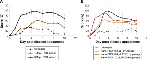 Nano-PSO as an α-EAE agent.Notes: Mice were induced for EAE and treated from day 1 of the induction either with PSO or with Nano-PSO. (A) Designated EAE-induced groups were fed either with normal mouse chow (untreated group; n=10) or with chow enriched with PSO at the concentration in which 3 g (daily intake) comprises the levels designated in the figure insert: 100 (n=10) or 300 μL (n=8) PSO. P<0.05 for all PSO-treated groups versus the untreated group. (B) Designated EAE-induced groups were either left untreated or treated (by gavage) with 150 μL solution comprising 0.2, 0.8 (n=6), or 10 μL (n=7) PSO in the form of Nano-PSO. P<0.05 for 0.8 and 10 μL PSO-treated group versus the untreated group.Abbreviations: PSO, pomegranate seed oil; EAE, experimental autoimmune encephalomyelitis.