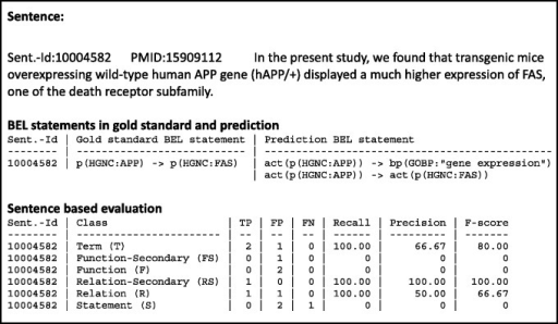 An example result page of a candidate evaluation. The example shows the candidate sentence, with the gold standard and the predicted BEL statements. The evaluation scores are shown for all primary and secondary levels.