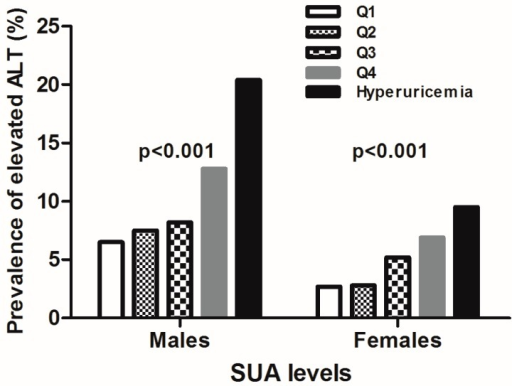 The proportion of adults with elevated ALT categorized by the uric acid level in both genders.