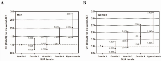Multivariate analysis of the independent association between serum uric acid and elevated serum ALT by gender (A) for men and (B) for women. The model is adjusted for the same variables as in model 2 in Table 3.