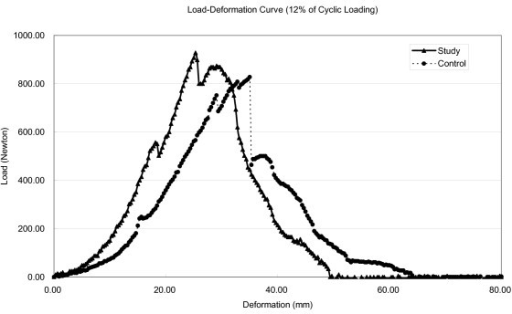 Representative load-deformation curve of a triceps surae muscle-tendon unit after isokinetic eccentric cyclic loading for 1 hour at 12% strain. The curve shows a slope of 54.9 N/mm for the study group, compared with 36.5 N/mm for the control sample.