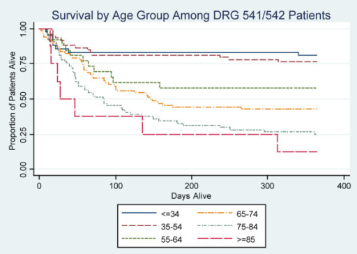 Survival by age group among DRG 541/542 patients. Kaplan-Meier plot demonstrating one-year survival stratified by age group among DRG 541/542 patients. Patients aged < 55 years have noticeably better overall survival than do older patients. Those < 55 years old also experience very low mortality rates after two months, whereas other age groups continue to die at relatively constant rates. P < 0.01 for comparisons between 65–74, 75–84, and ≥ 85 year age groups by logistic regression and adjusted for day one APS, preadmission IADLs, admission source, admitting diagnostic group, and preadmission Charlson score; P > 0.05 for comparisons between other age groups. APS, Acute Physiology Score; DRG, diagnosis related group; IADL, instrumental activity of daily living.
