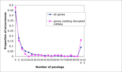 Numbers of paralogs. The distribution of the number of paralogs for all genes, and for genes yielding dmRNAs. The bin labeled x contains all values N such that x-5 <N ≤ x.