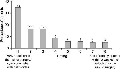 Patient selection of important drug attributes on a scale of 1–8, where 1 is a drug providing a 50% reduction in the risk of surgery and onset of symptom relief within 6 months, and 8 is a drug providing relief from symptoms within 2 weeks but no reduction in the risk of surgery (n = 502)
