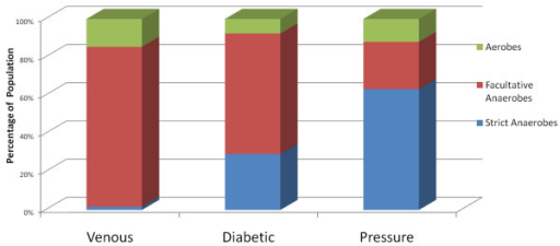 Distribution of Bacterial Populations in Chronic Wounds in Relation to Aerotolerance. Diabetic, venous, or pressure ulcer types were analyzed separately using pyrosequencing and the resulting populations grouped into 3 catagories based upon their suggested aerotolerance. This figure graphically illustrates the relative distribution of these functional catagories among the wound types.