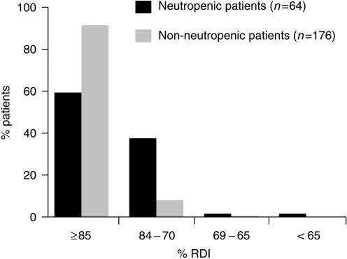 Impact of neutropenic events on RDI: CMF-based regimens.