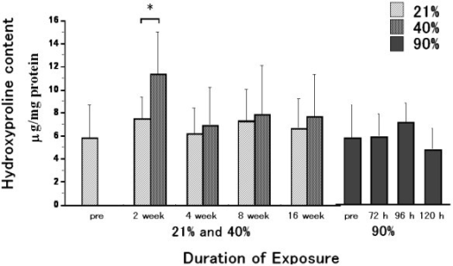Hydroxyproline content during oxygen exposure. The hydroxyproline content with 2 week exposure to 40% oxygen was significantly increased as compared to that with 2 week exposure to 21% oxygen. This increase was not significantly different as compared to that in the pre-exposure group. At 4, 8 and 16 week-exposure periods, there were no differences in hydroxyproline content between the 40% and the 21% exposure groups, or between the 40% and the pre-exposure groups. There were no significant differences among the 90% oxygen exposure groups. Values are expressed as means ± SD; n = 9 in the pre-exposure group; n = 5 (2 weeks), 9 (4 weeks), 5 (8 weeks) and 6 (16 weeks) in the 40% oxygen exposure groups; n = 5 (2 weeks), 8 (4 weeks), 5 (8 weeks) and 5 (16 weeks) in the 21% oxygen exposure groups; n = 5 (72 hours), 5 (96 hours) and 5 (120 hours) in the 90% oxygen exposure groups. * p < 0.05 as compared to the value of the 21% oxygen exposure duration-matched control.