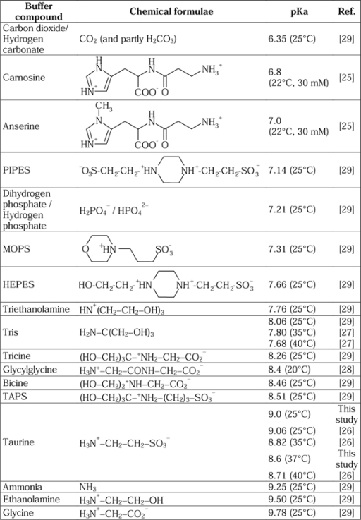 Examples of buffer compounds divided into accepted phys | Open-i