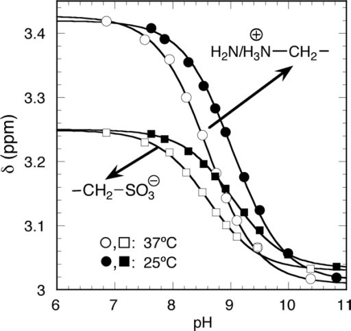 Ph Dependence Of The 1h Nmr Spectra Of Taurine At 25c