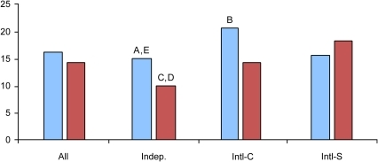 Average number of citations for US and UK paper.US publications (blue) UK publications (red) were evaluated in four categories: overall citation rate (All); independent (Indep); international-corresponding (Intl-C); and international-secondary (Intl-S). Significant differences statistically were seen between: (A) US Indep vs. Intl-C, p<0.01; (b) US Intl-C vs Intl-S, p = 0.04; (C) UK Indep vs.Intl-C, p = 0.01; (D) UK Indep vs. Intl-S, p<0.01; and (E) US Indep vs. UK Indep, p<0.01.