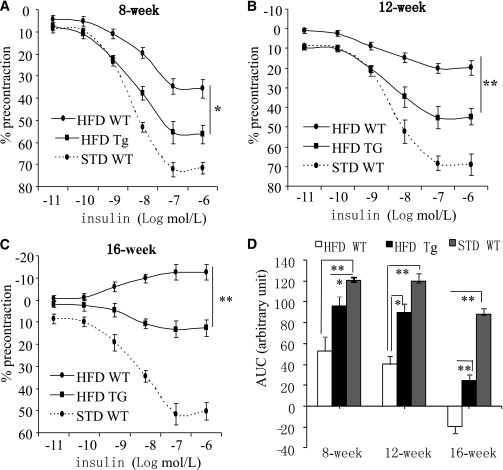 Transgenic expression of APPL1 counteracts dietary obesity–induced vascular insulin resistance. A–C: Concentration-dependent relaxations to insulin in mesenteric arteries isolated from APPL1-Tg mice and their WT littermates fed either STD or HFD at age of 8, 12, and 16 weeks. D: Data are shown as area under the curve (AUC). *P < 0.05; **P < 0.01 (n = 6–8).