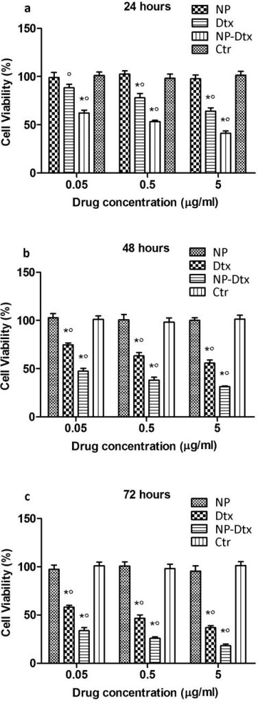 Viability of PC3 cells cultured with drug-free nanoparticles (NP), docetaxel-loaded PLGA-PCL NPs (NP-Dtx) after 24 h (a), 48 h (b) and 72 h (c), in comparison with that of pure drug (Dtx) at the same dose (n = 3). Asterisks, significantly different from control; circle, significantly different from each other.