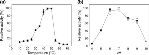 Effect of temperature (a) and pH (b) on activity of Cel01. a Activity of Cel01 was determined using the standard assay at temperatures between 10 and 70°C. b Activity was measured at pH values between 4 and 10 using sodium acetate buffer (black circles), sodium phosphate buffer (white circles), Tris–HCl buffer (black triangles), and glycine-NaOH buffer (white triangles). The average of triplicate experiments is presented