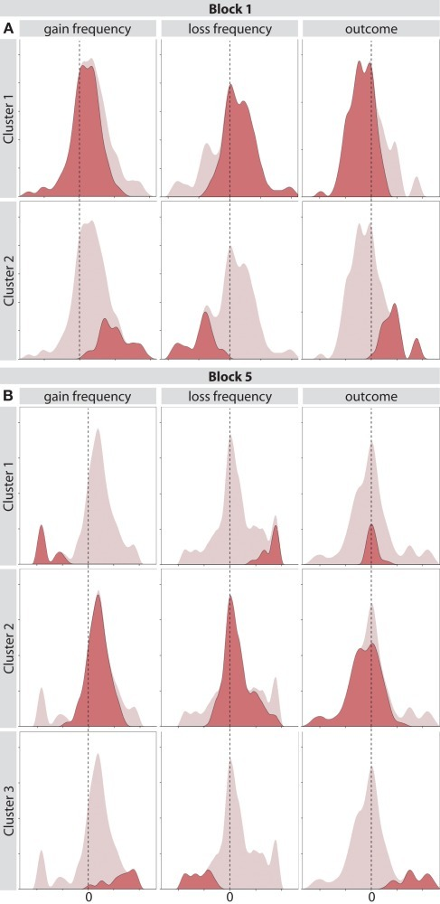 (A) Distribution of weight values for clusters obtained with a two-step clustering algorithm on block one of the IGT. Columns correspond to the three task features and rows correspond to different clusters. (B) Distribution of weight values for clusters obtained with a two-step clustering algorithm on the last block of the IGT.