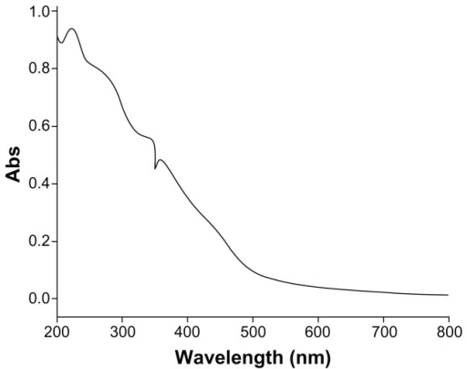 UV-vis spectra of the CONPs.Note: CONPs were dissolved in deionized water and deionized water was used as a reference.Abbreviation: CONPs, cuprous oxide nanoparticles.