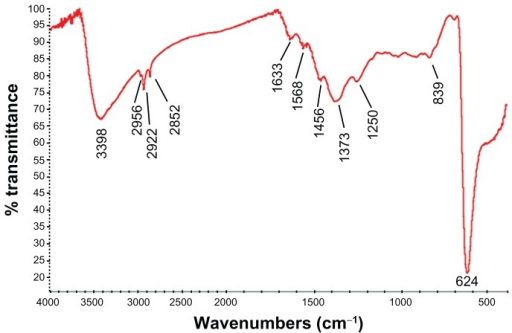 FTIR transmission spectra of the CONPs. The band at 624 cm−1 correlates to the stretching vibration of the CONPs.Notes: Moreover, there were also some stretching bands. The other bands at 3398 cm−1, 2992 cm−1, 1373 cm−1, and 839 cm−1 are probably due to the carbonate moieties and water that are generally observed, when FTIR samples are measured in air.Abbreviations: CONPs, cuprous oxide nanoparticles; FTIR, Fourier transform-infrared.