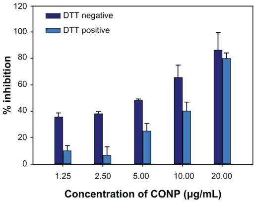 DTT protection experiment on HeLa cells for 48 hours. The MTT assay was then performed to evaluate protective effects of DTT.Notes: The results show that DTT could increase cell viability at low concentrations but reduced viability at higher concentrations (P < 0.01, n = 3).Abbreviations: CONPs, cuprous oxide nanoparticles; DTT, dithiothreitol; MTT, 3-(4,5-di-methylthiazol-2yl)-2,5-diphenyl tetrazolium bromide.