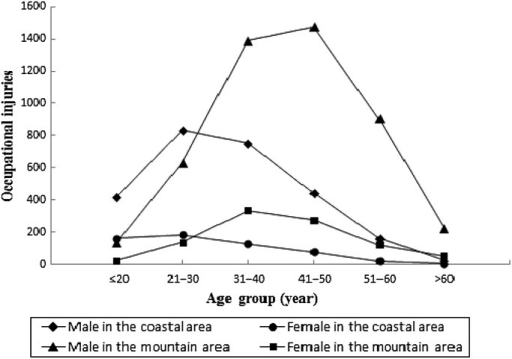 Distribution of occupational injuries by age and sex in a costal area and a mountain area in Southern China, 2006–2008.