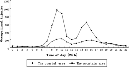 Distribution of occupational injuries by time of the day in a costal area and a mountain area in Southern China, 2006–2008.