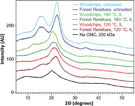 XRD patterns of samples used in this study and relative comparison with amorphous cellulose (Na CMC).