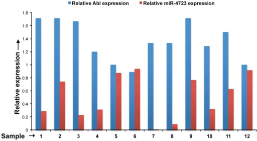 Expression of Abl kinase is inversely correlated with miR-4723 expression in prostate cancer.We examined the correlation between miR-4723 and Abl expression in a subset of our clinical cohort by performing immunohistochemical staining for Abl in PCa tissues (n = 12). Relative expression levels of Abl (as scored by IHC) and miR-4723 (as determined by RT-PCR) for the samples analysed are represented in the bar graph.