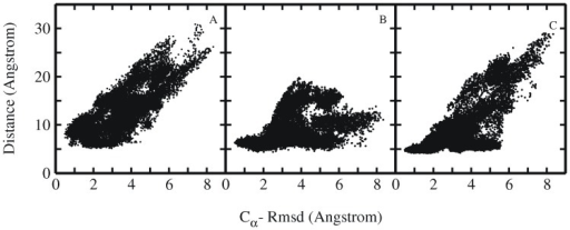 Rmsd and residue pair distance distribution.Distribution plots showing the correlation between RMSDCα and distance between the residue pairs (A) Tyr3-Pro19, (B) Trp6-Pro12 and (C) Trp6-Pro18. Each point represents one sampled state in all simulations starting from intermediate Trp-cage structures.