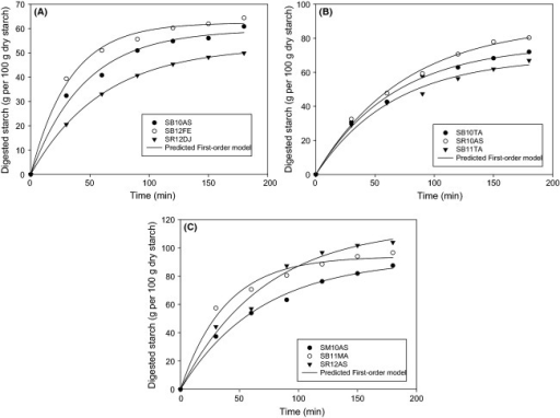 Hydrolysis curves of the samples showing the differences in maximum starch digested Dt (g/100 g dry starch) of the nine sorghum cultivars and predictability of the first-order model. (A) 0 < Dt < 60, (B) 60 < Dt < 80, and (C) 80 < Dt < 100.
