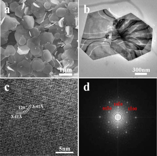 (a) FE-SEM and (b) TEM images of as-prepared CuSe nanosheets. (c) HR-TEM lattice image of a single CuSe nanosheet. (d) The fast Fourier transform pattern taken from HR-TEM image (Fig. 2c).