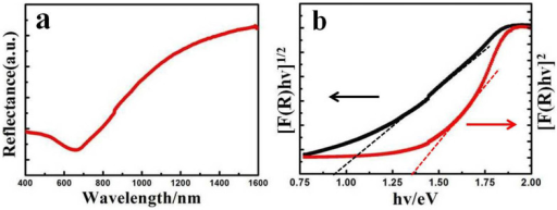 (a) Typical diffuse reflectance spectra for CuSe nanosheets. (b) Plots of [F(R)hν]1/2 and [F(R)hν]2 vs energy for the CuSe nanosheets, from which indirect and direct band-gap energies are obtained.
