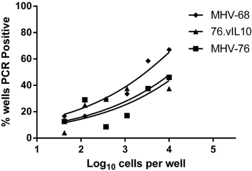 vIL10 does not affect the quantity of latent virus. Spleen cells underwent three-fold dilutions with 12 duplicate wells per dilution. Viral DNA was detected by nested PCR to orf50. Curve-fit lines represent results of nonlinear regression analysis. Data points represent the mean of two independent experiments with spleens pooled from five mice per experiment. Results indicate no difference between MHV-76 and recombinants with or without vIL10.
