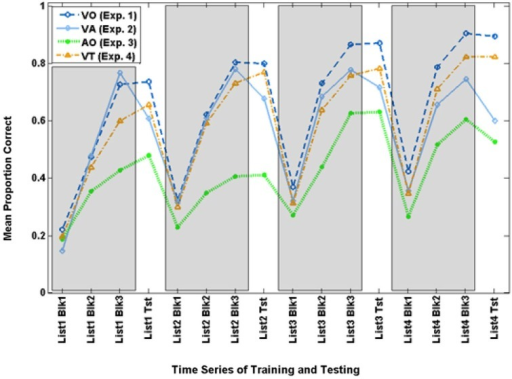 Time series for mean paired-associates training and test scores across Experiments 1–4. The three training block (Blk) scores for each list are in gray areas, and the test (Tst) scores are on the white background.