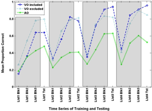 Time series for the comparison VO and AO groups in Experiment 3 and the excluded VO participants. Inclusion was based on lipreading screening scores that were matched with scores of AO participants.