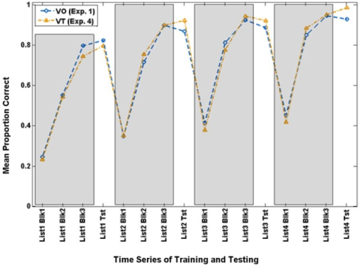 Time series of paired-associates mean scores of VO and VT participants who achieved criterion (70.9% correct) on Block 3 of Lists 2–4 and were used for the extended analyses in Experiment 4.