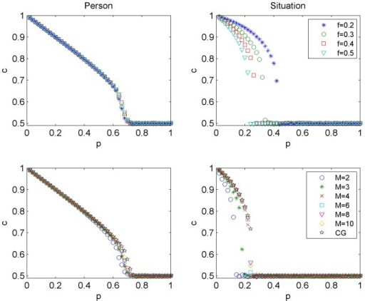 Concentration of adopted c in the stationary state as a function of independence p for the person (left column) and the situation (right column) models.Simulation results are averaged over 1000 Monte Carlo runs and concern Barabasi-Albert networks of size . In the top row the dependence on flexibility f is shown for , in the bottom row the dependence on M is shown for . Note that the results for larger values of M approach the results for the CG, see Fig. 3.