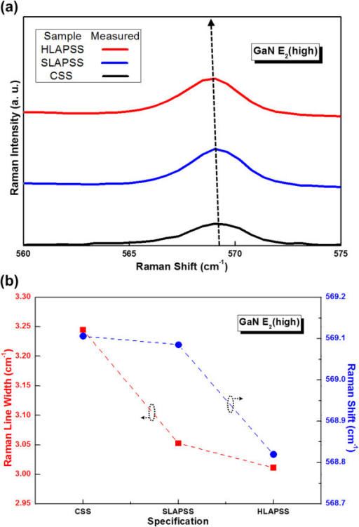 Raman results for the InGaN-based LEDs on the CSS and PSSs. (a) The room temperature Raman spectra and (b) the corresponding room temperature Raman shift and Raman line width.