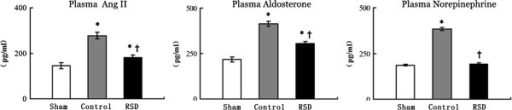Plasma angiotensin II, plasma aldosterone and plasma norepinephrine levels in the sham-operated group (sham), the pacing-induced heart failure group (control), and the group treated with renal sympathetic denervation and rapid ventricular pacing (RSD). *p < 0.05 vs. the sham-operated group; †p < 0.05 vs. the control group.