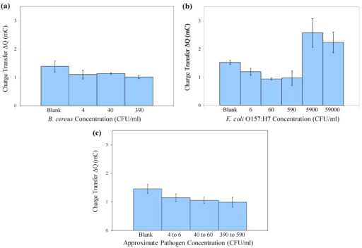 Mean charge transfer values obtained in cyclic voltammetry of immuno-c/sNP-cell solutions: (a) B. cereus cell concentrations ranging from 4 to 3.9 × 102 CFU/mL (n = 3); (b) E. coli O157:H7 cell concentrations ranging from 6 CFU/mL to 5.9 × 104 CFU/mL (n = 3); and (c) B. cereus and E. coli results displayed together (n = 6). Error bars represent ± one standard deviation.